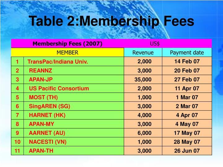 Table 2:Membership Fees