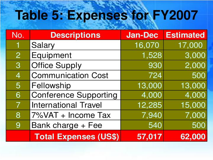 Table 5: Expenses for FY2007