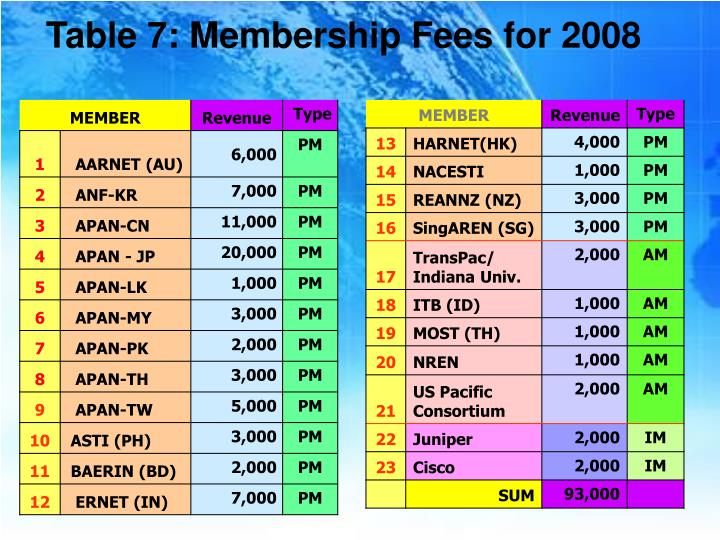 Table 7: Membership Fees for 2008