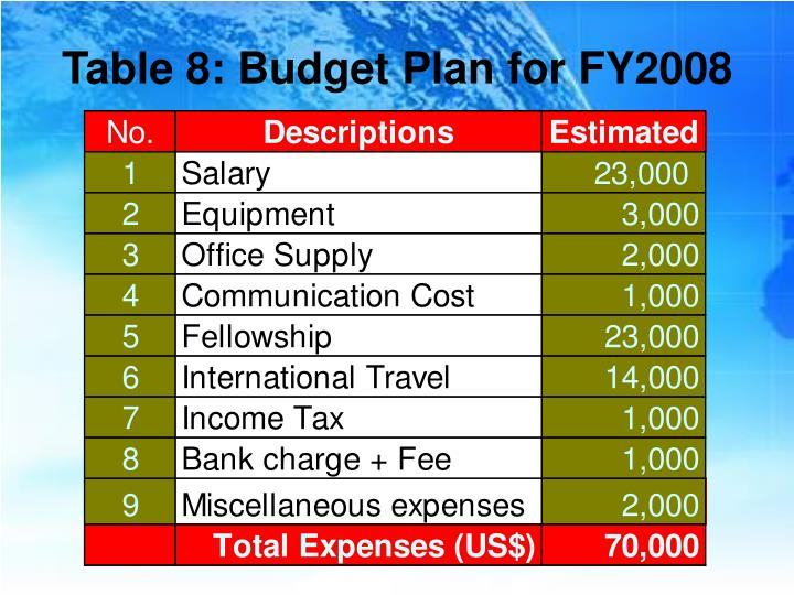 Table 8: Budget Plan for FY2008