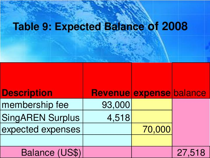 Table 9: Expected Balance