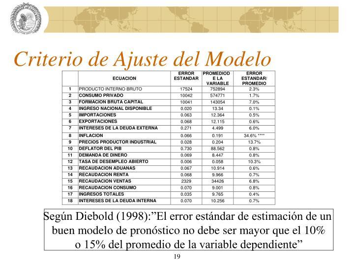 Criterio de Ajuste del Modelo