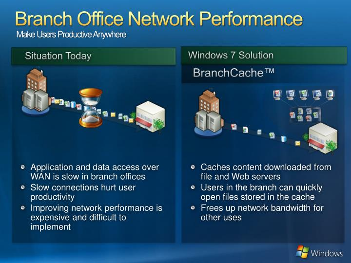 Branch Office Network Performance