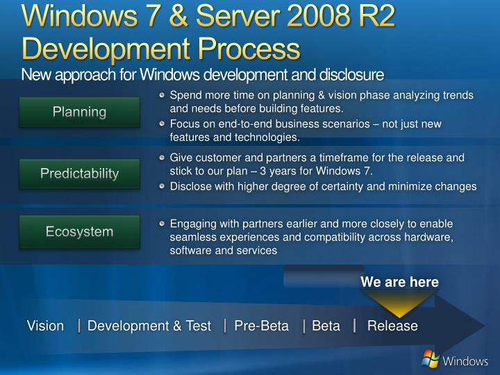Windows 7 & Server 2008 R2 Development Process