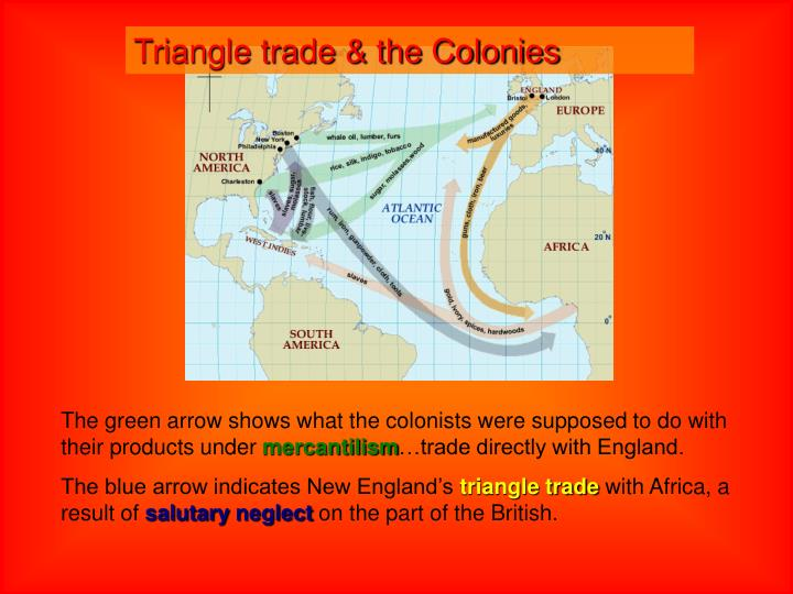 Triangle trade & the Colonies