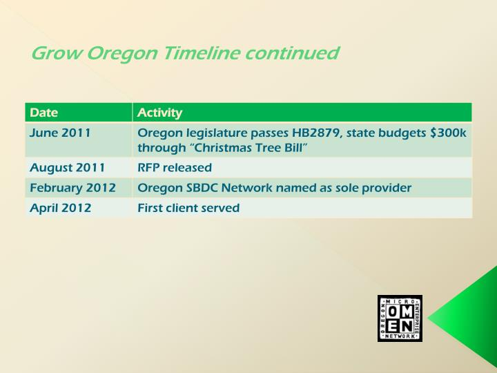 Grow Oregon Timeline continued
