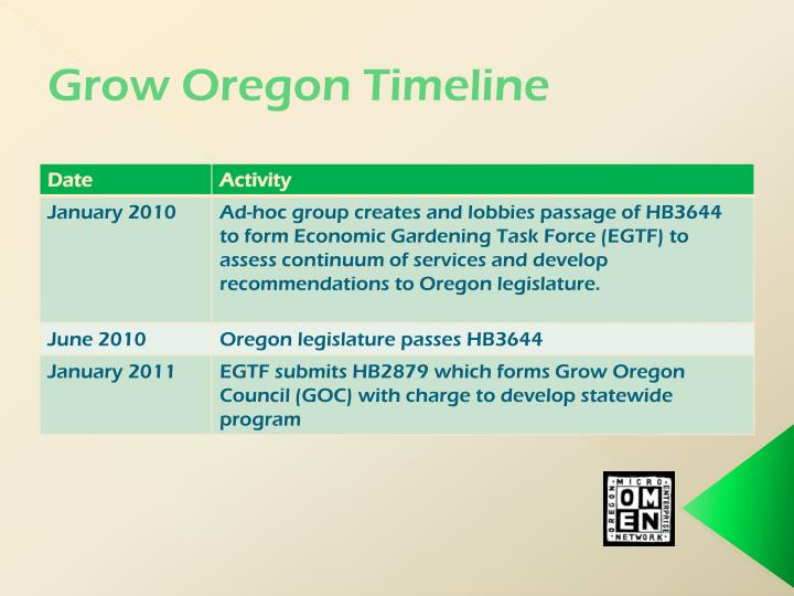 Grow Oregon Timeline