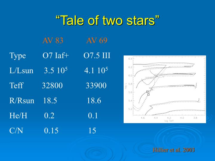 """""""Tale of two stars"""""""