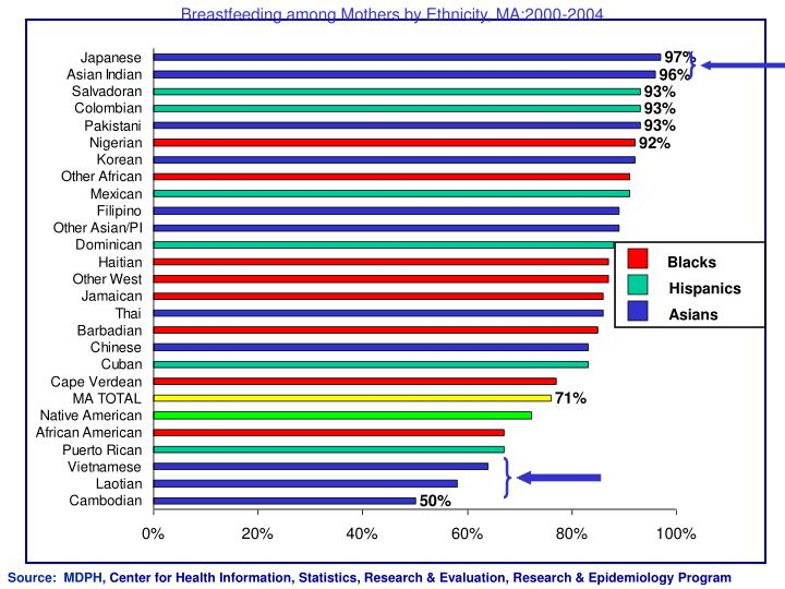 Breastfeeding among Mothers by Ethnicity, MA:2000-2004