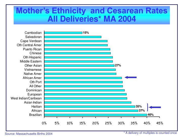 Mother's Ethnicity  and Cesarean Rates