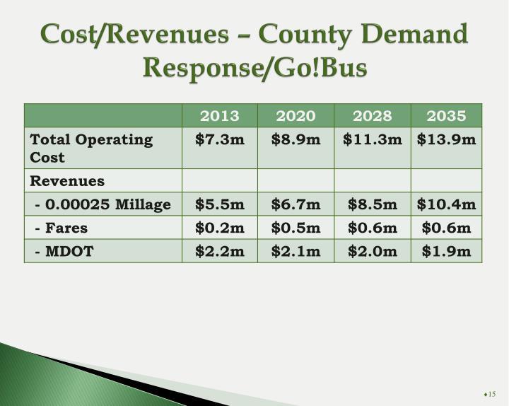 Cost/Revenues – County Demand Response/