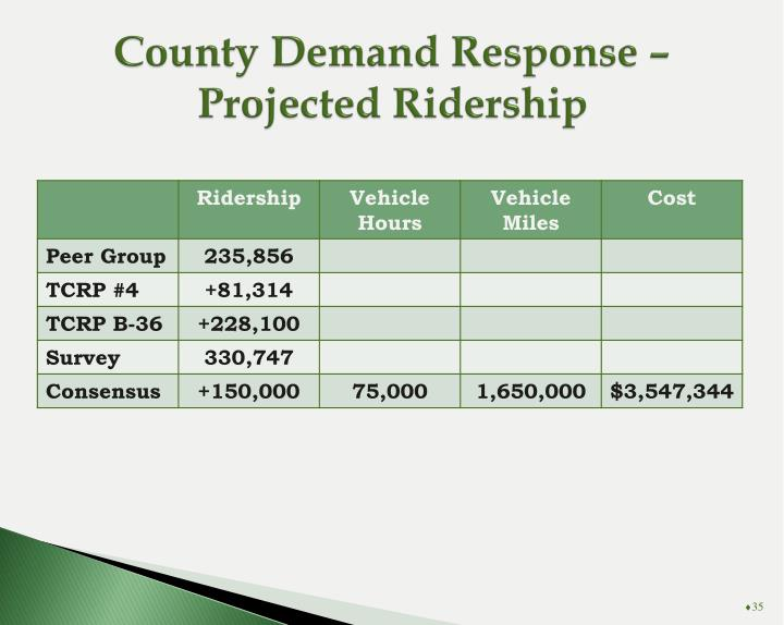 County Demand Response – Projected Ridership