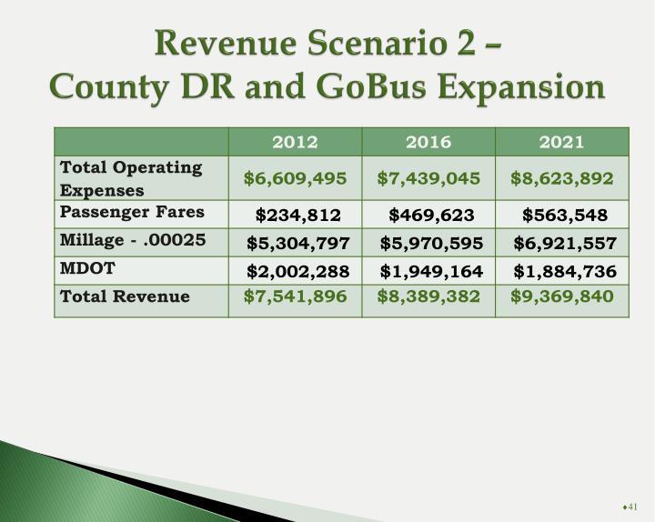 Revenue Scenario 2 –
