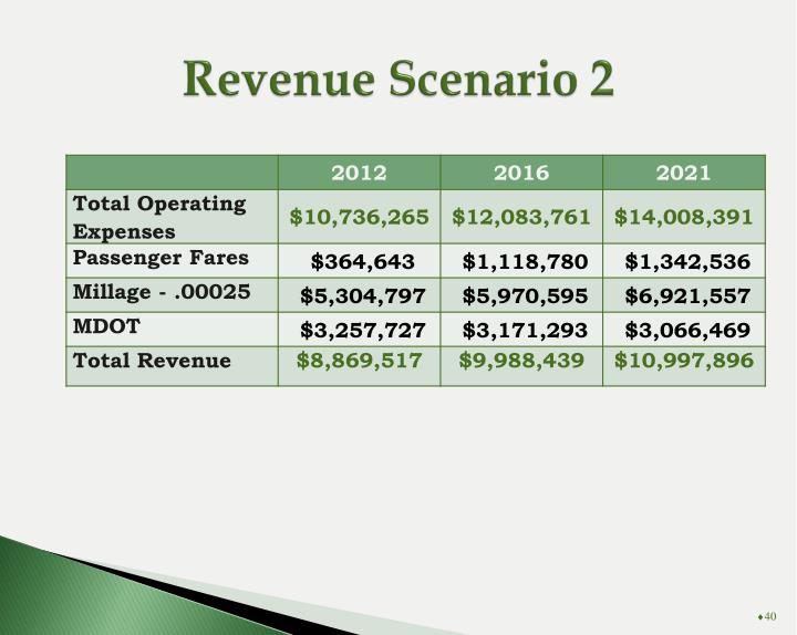 Revenue Scenario 2