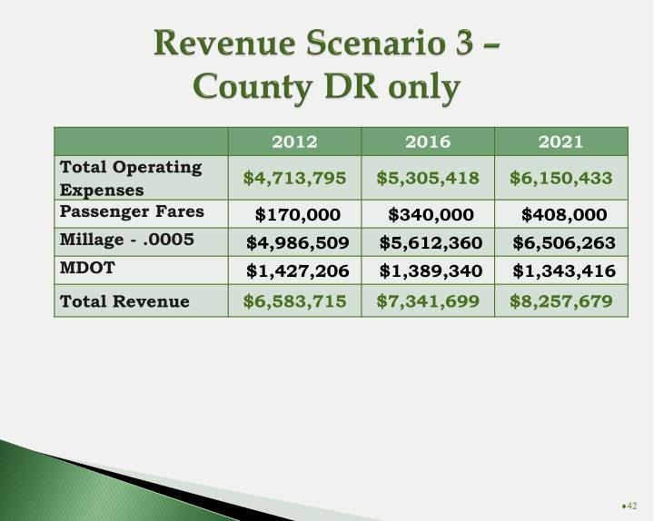 Revenue Scenario 3 –