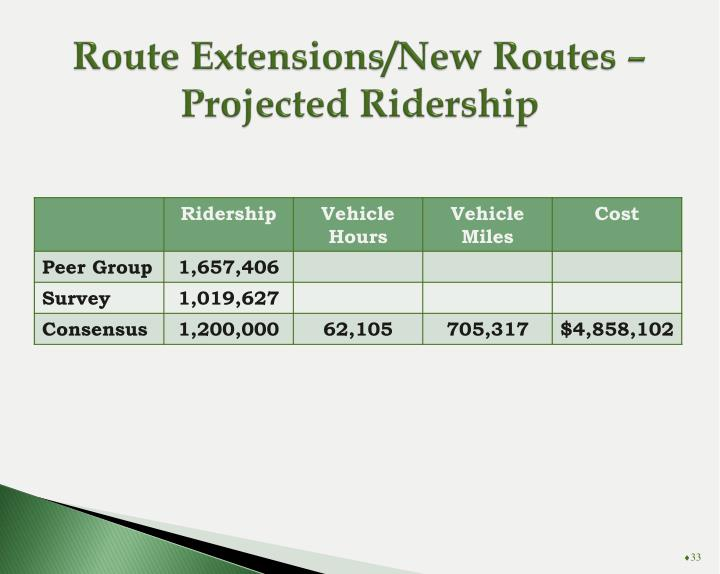 Route Extensions/New Routes – Projected Ridership