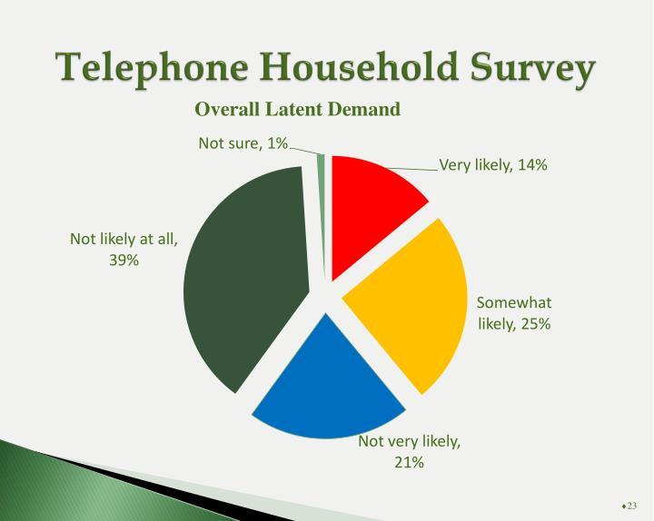 Telephone Household Survey