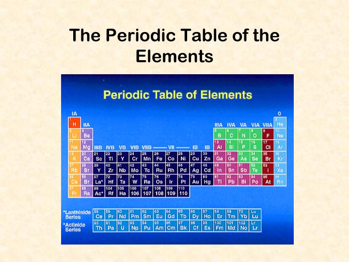 the periodic table of the elements n.