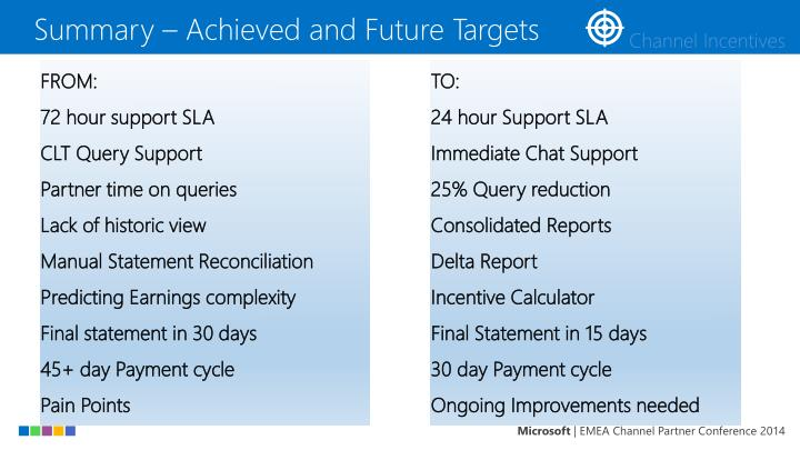 Summary – Achieved and Future Targets