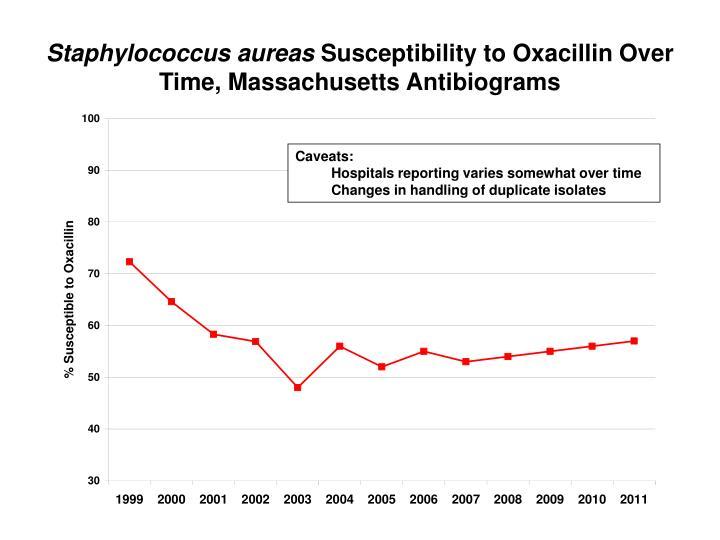 Staphylococcus aureas