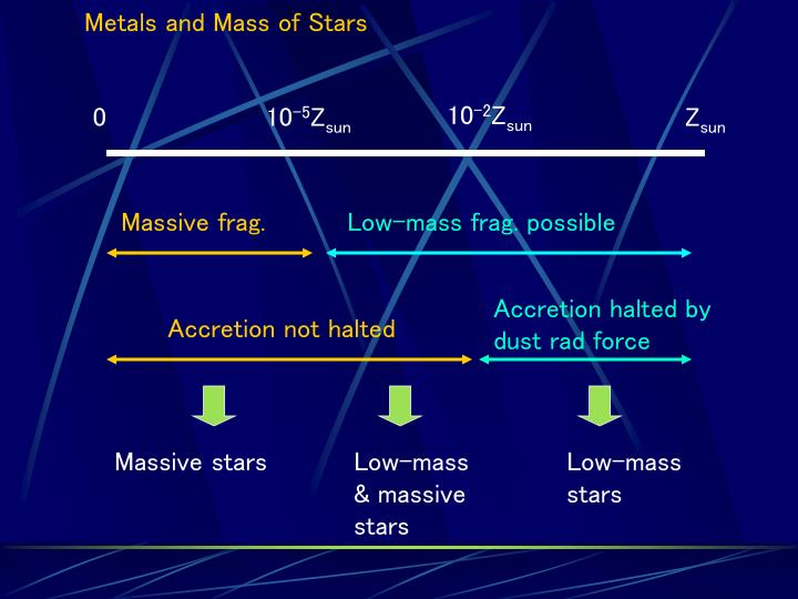 Metals and Mass of Stars
