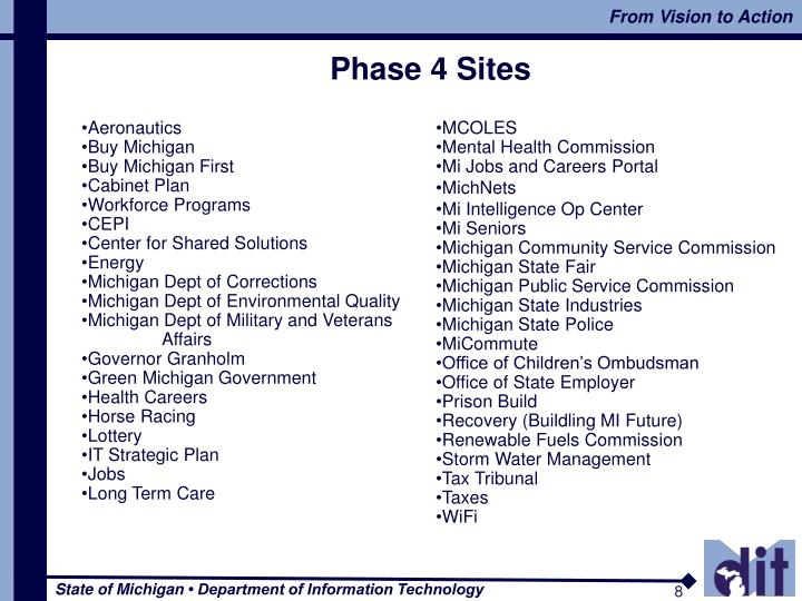 Phase 4 Sites