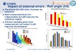 impact of external errors roll angle 4 6