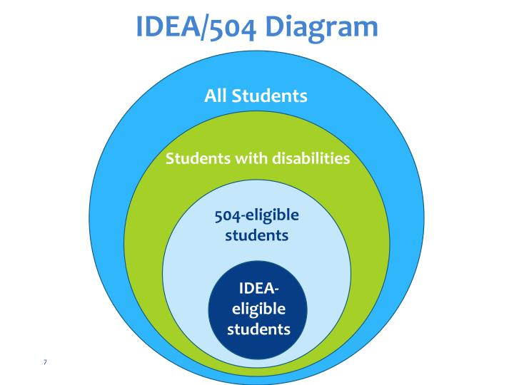 IDEA/504 Diagram