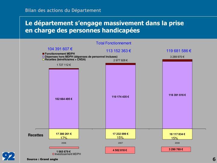 Bilan des actions du Département