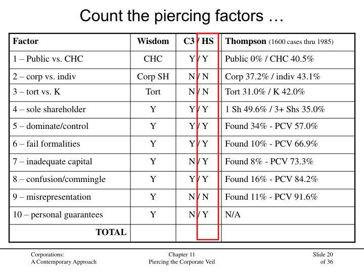 Count the piercing factors …