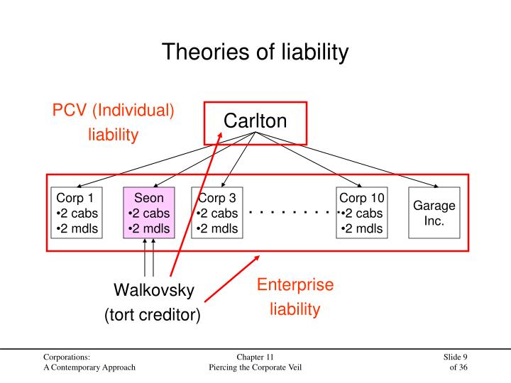 Theories of liability