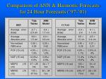 comparison of ann harmonic forecasts for 24 hour forecasts 97 01
