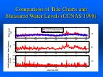 comparison of tide charts and measured water levels ccnas 1998