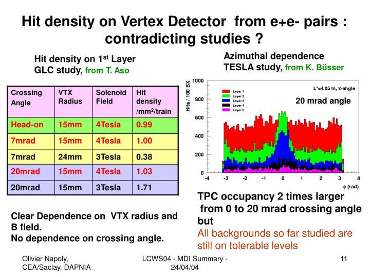 Hit density on Vertex Detector  from e+e- pairs :