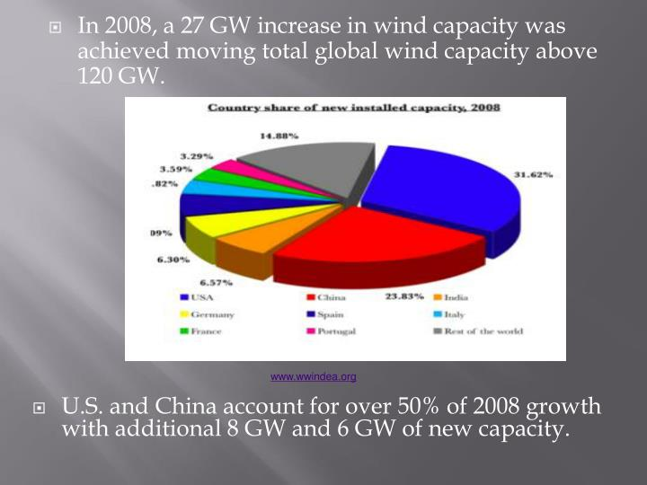 In 2008, a 27 GW increase in wind capacity was achieved moving total global wind capacity above 120 GW.