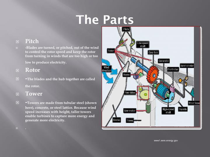 The Parts