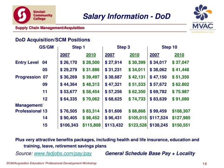 DoD Acquisition/SCM Positions