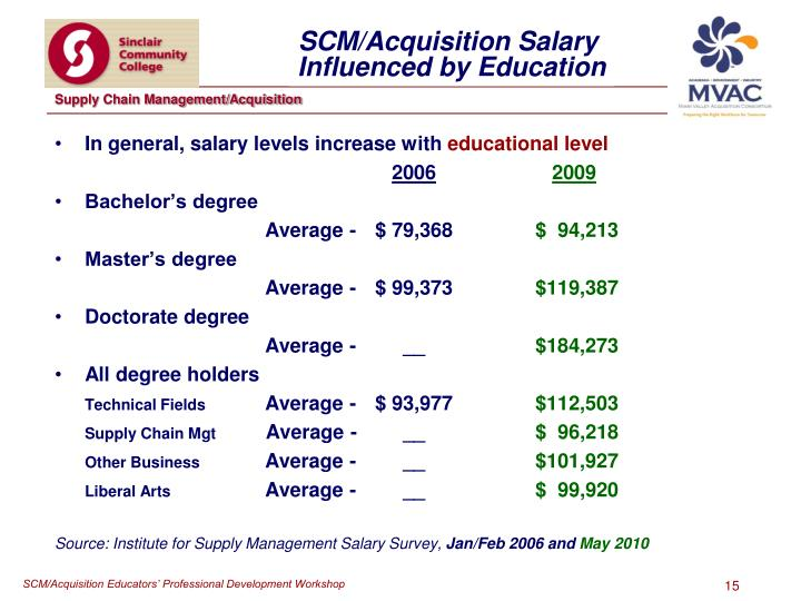 In general, salary levels increase with
