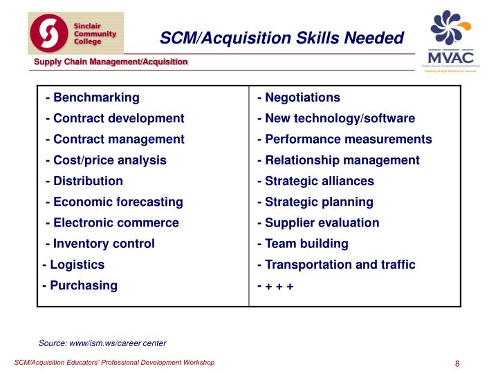 Source: www/ism.ws/career center