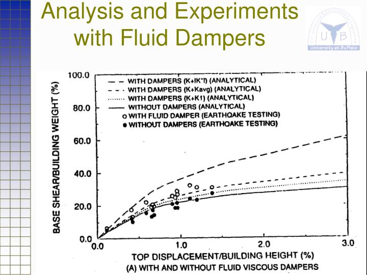 Analysis and Experiments with Fluid Dampers