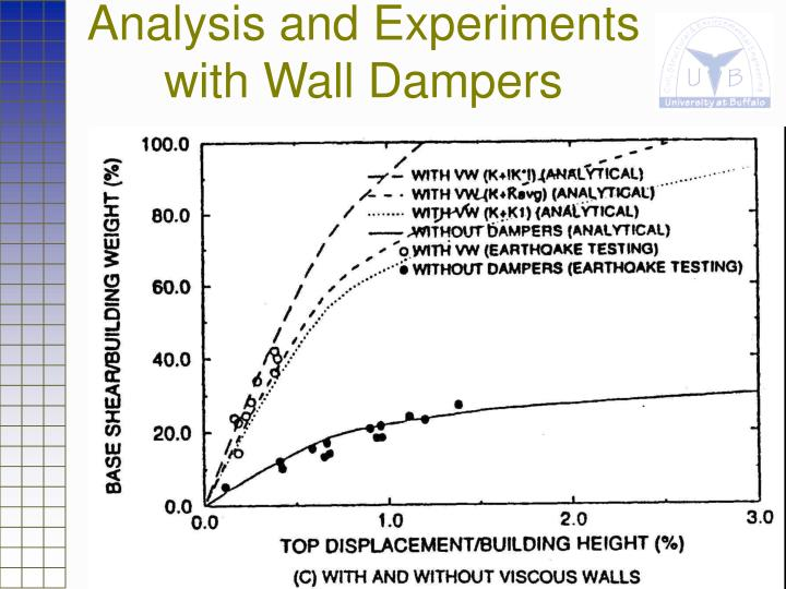 Analysis and Experiments with Wall Dampers