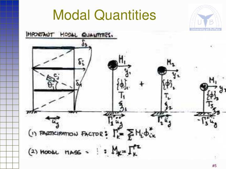 Modal Quantities