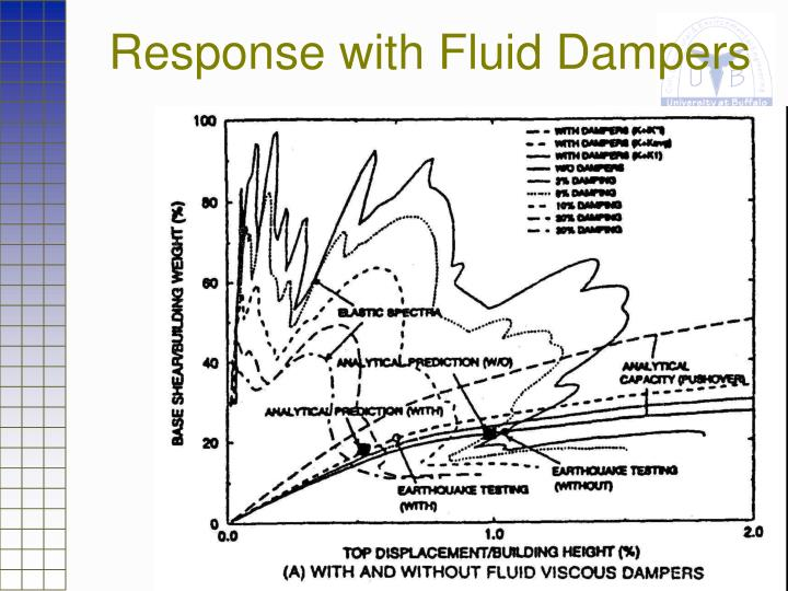 Response with Fluid Dampers