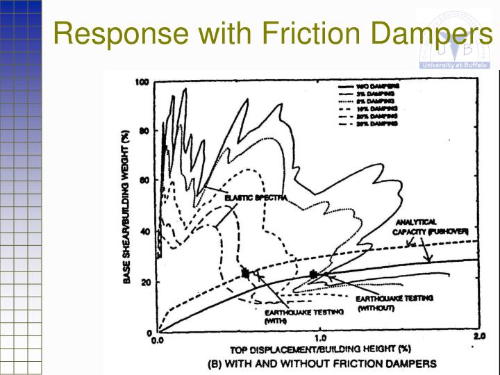 Response with Friction Dampers