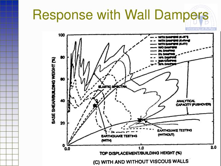 Response with Wall Dampers