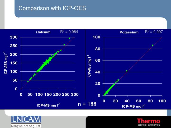 Comparison with ICP-