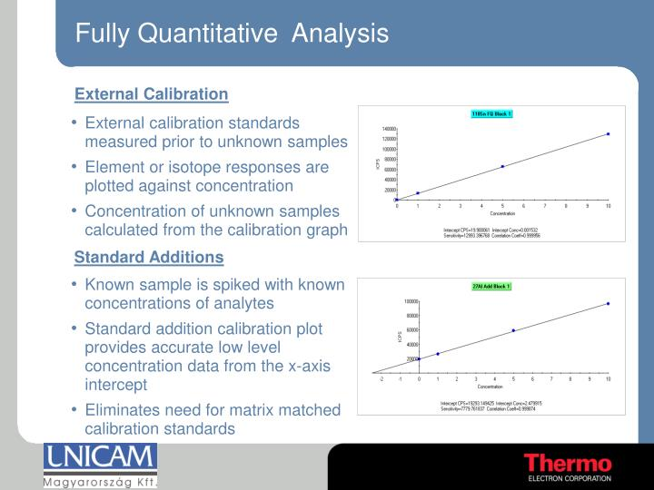 Fully Quantitative  Analysis
