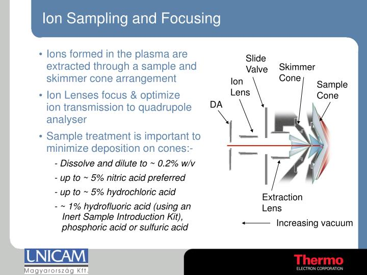 Ion Sampling and Focusing