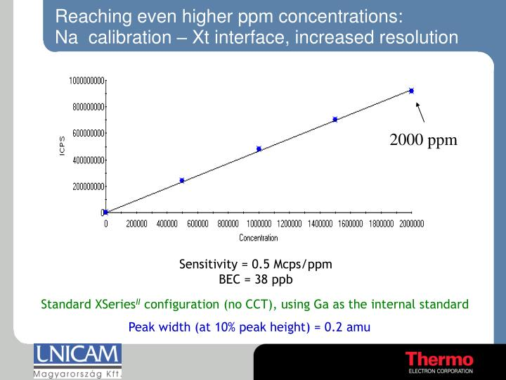 Reaching even higher ppm concentrations: