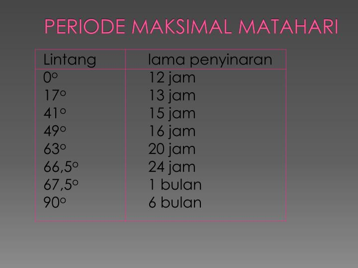 PERIODE MAKSIMAL MATAHARI